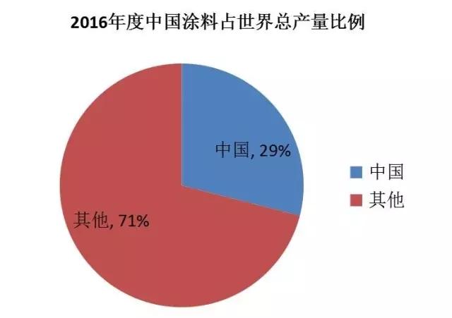 2016年度中国涂料占世界总产量比例