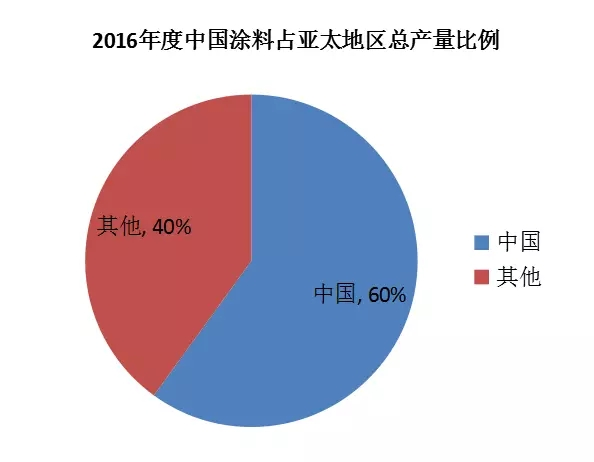 21016年度中国涂料占亚太地区总产量比例